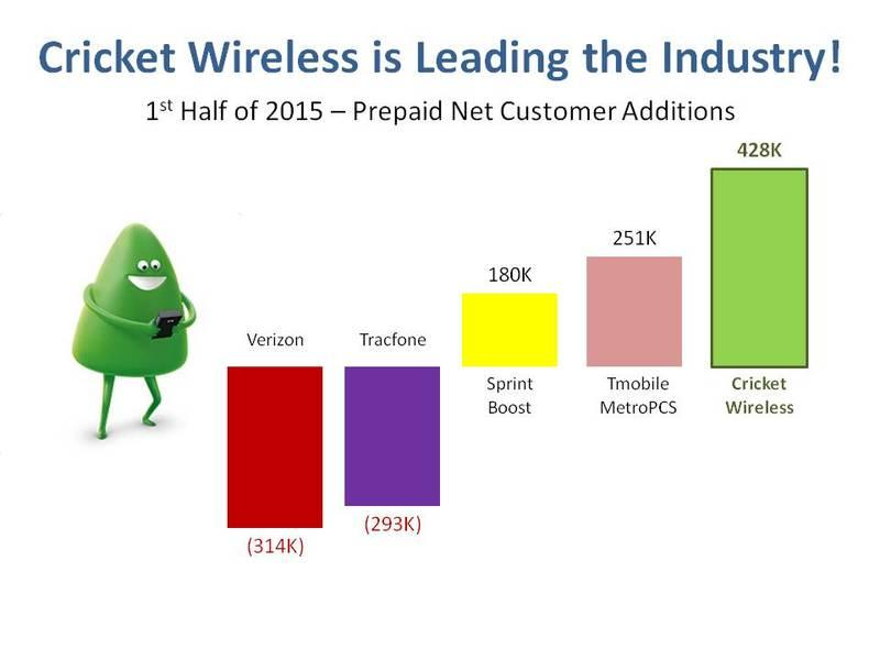 Invest In Progressive Wireless Localstake